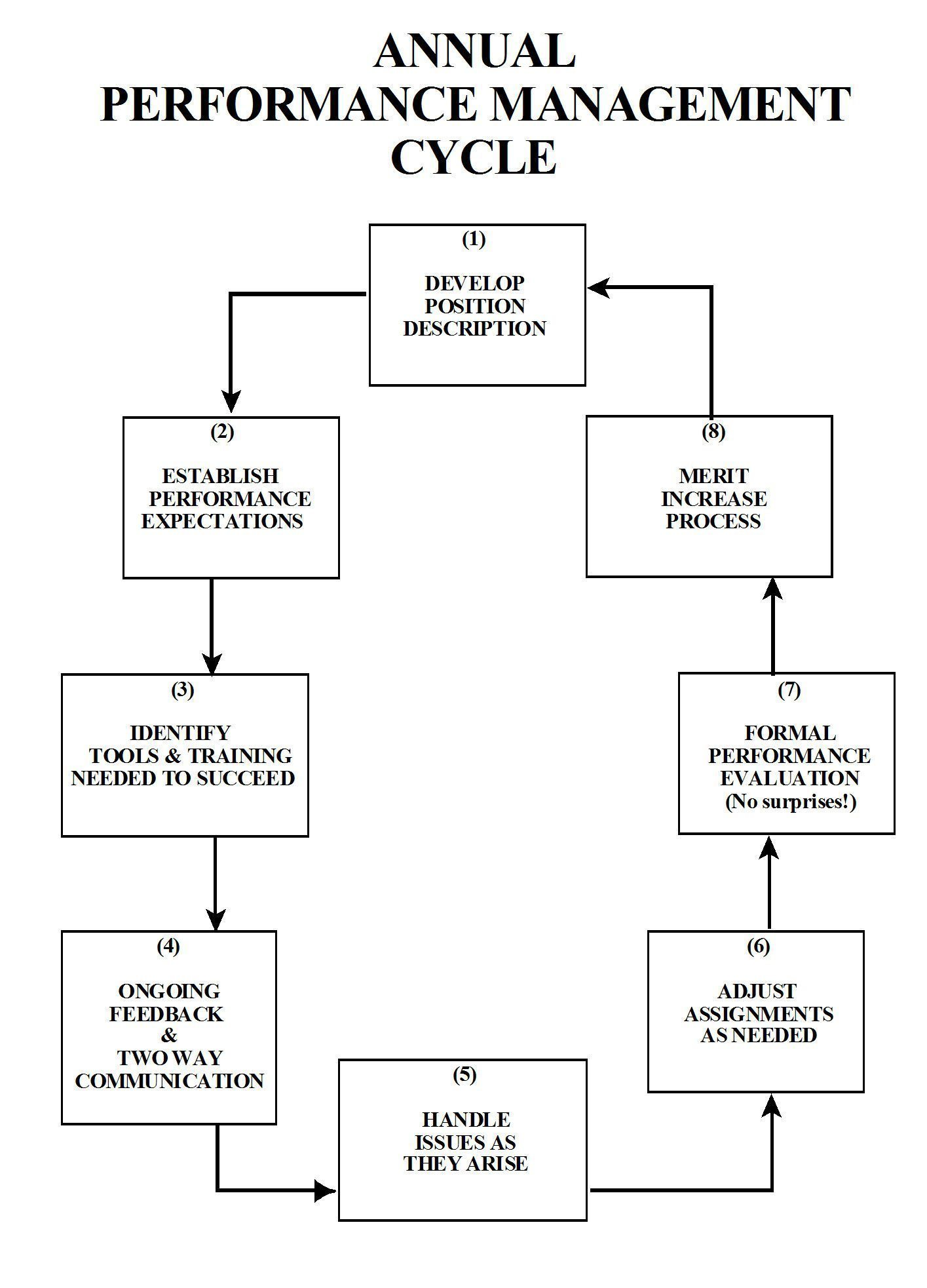 performance appraisal performance appraisal process performance appraisal process